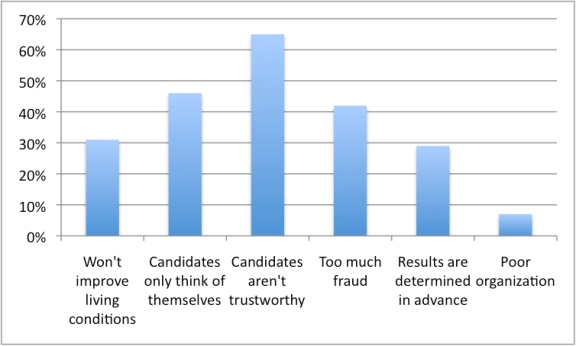 The causes of low voter turnout (table 9 of Freidrich Ebert Foundation poll conducted in BKO, Feb. 2013)