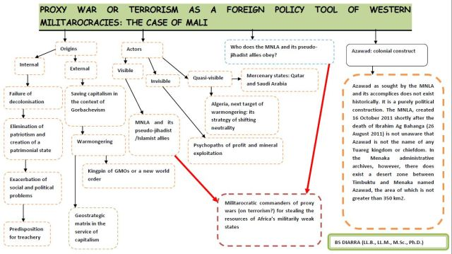My translation of BS Diarra's (2013) chart explaining Mali's conflict