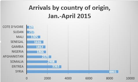 Top 10 origin countries of Mediterranean crossers in early 2015