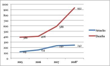 Mali violence 2015-2018